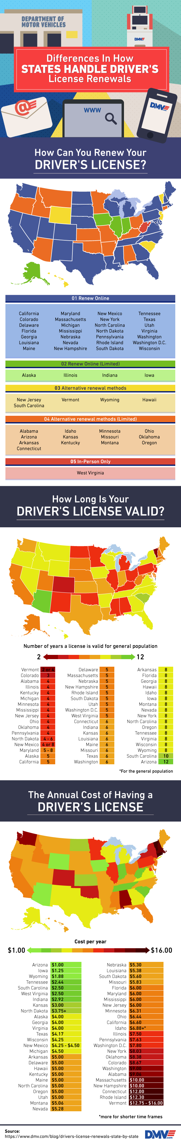 Florida Learners Permit >> State By State: Differences In How States Handle Driver's ...